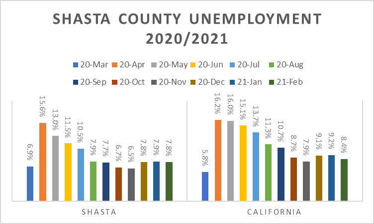 Local Leadership Leads to Lower Unemployment