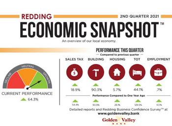 2021 Quarter 2 Economic Snapshot